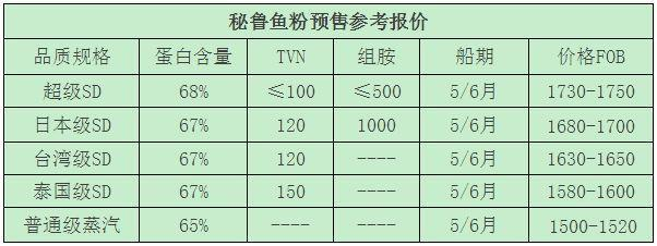 (注:表中价格为秘鲁厂商主流报价或市场即时参考报价)