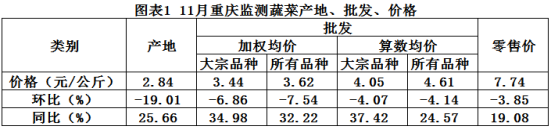 重庆市大宗农产品产销形势分析月报(2020年第